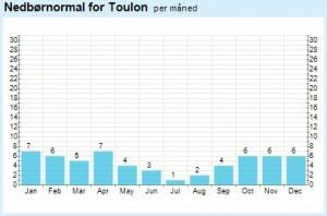 Udklip - Nedbør Toulon
