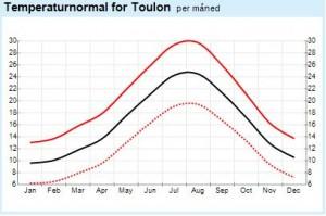 Udklip - Temperaturnormal Toulon